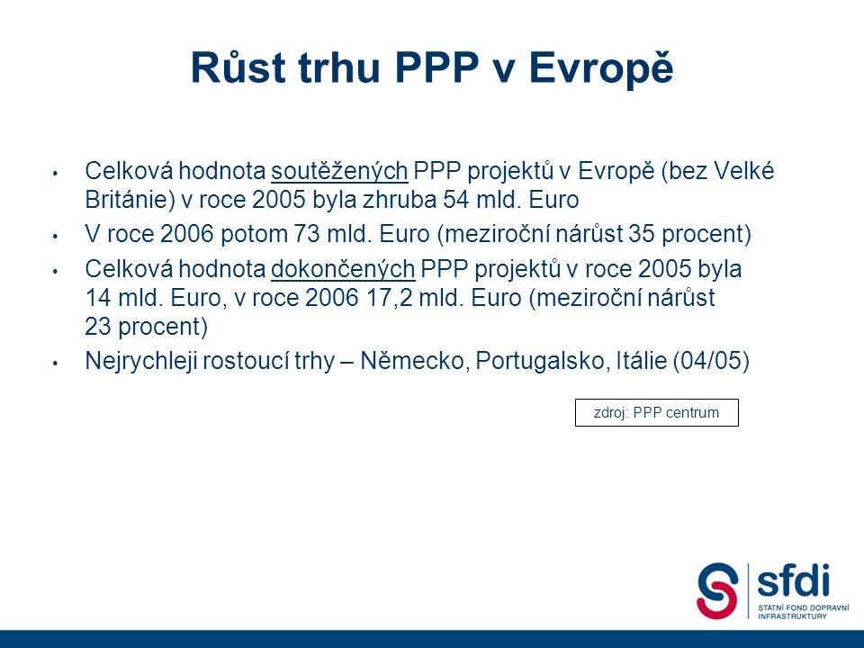 Růst trhu PPP v Evropě Celková hodnota soutěžených PPP projektů v Evropě (bez Velké Británie) v roce 2005 byla zhruba 54 mld.