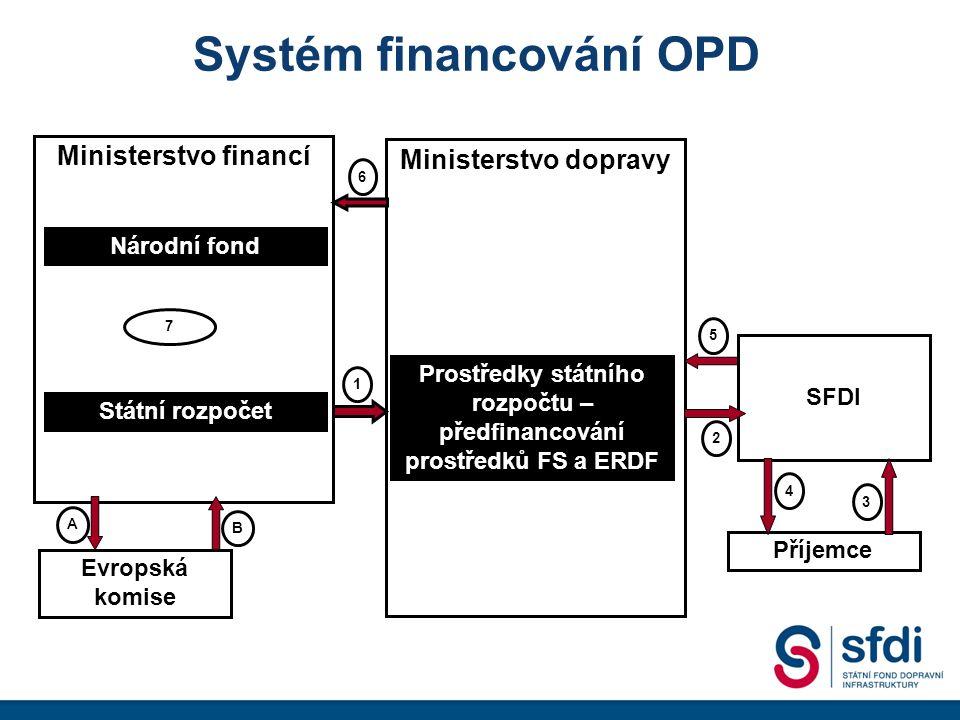 Systém financování OPD Ministerstvo financí Národní fond Státní rozpočet Ministerstvo dopravy Evropská komise SFDI Příjemce Prostředky státního rozpočtu – předfinancování prostředků FS a ERDF 1 6 7 5 2 4 3 B A