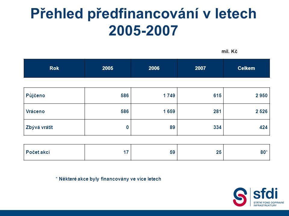 Přehled předfinancování v letech 2005-2007 Rok200520062007Celkem Půjčeno5861 7496152 950 Vráceno5861 6592812 526 Zbývá vrátit089334424 Počet akcí17592580* mil.