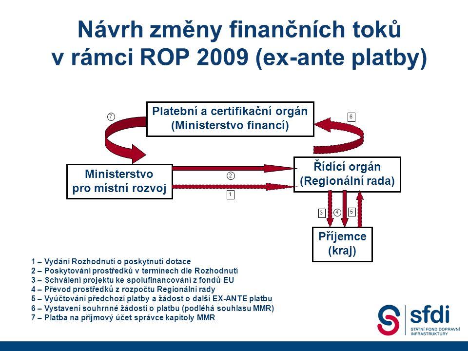 Návrh změny finančních toků v rámci ROP 2009 (ex-ante platby) Platební a certifikační orgán (Ministerstvo financí) Ministerstvo pro místní rozvoj Řídící orgán (Regionální rada) Příjemce (kraj) 6 7 1 – Vydání Rozhodnutí o poskytnutí dotace 2 – Poskytování prostředků v termínech dle Rozhodnutí 3 – Schválení projektu ke spolufinancování z fondů EU 4 – Převod prostředků z rozpočtu Regionální rady 5 – Vyúčtování předchozí platby a žádost o další EX-ANTE platbu 6 – Vystavení souhrnné žádosti o platbu (podléhá souhlasu MMR) 7 – Platba na příjmový účet správce kapitoly MMR 2 1 3 4 5