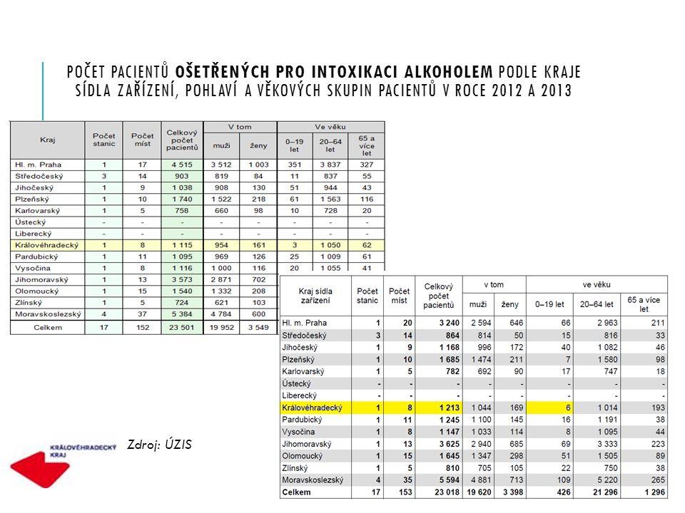 POČET PACIENTŮ OŠETŘENÝCH PRO INTOXIKACI ALKOHOLEM PODLE KRAJE SÍDLA ZAŘÍZENÍ, POHLAVÍ A VĚKOVÝCH SKUPIN PACIENTŮ V ROCE 2012 A 2013 Zdroj: ÚZIS