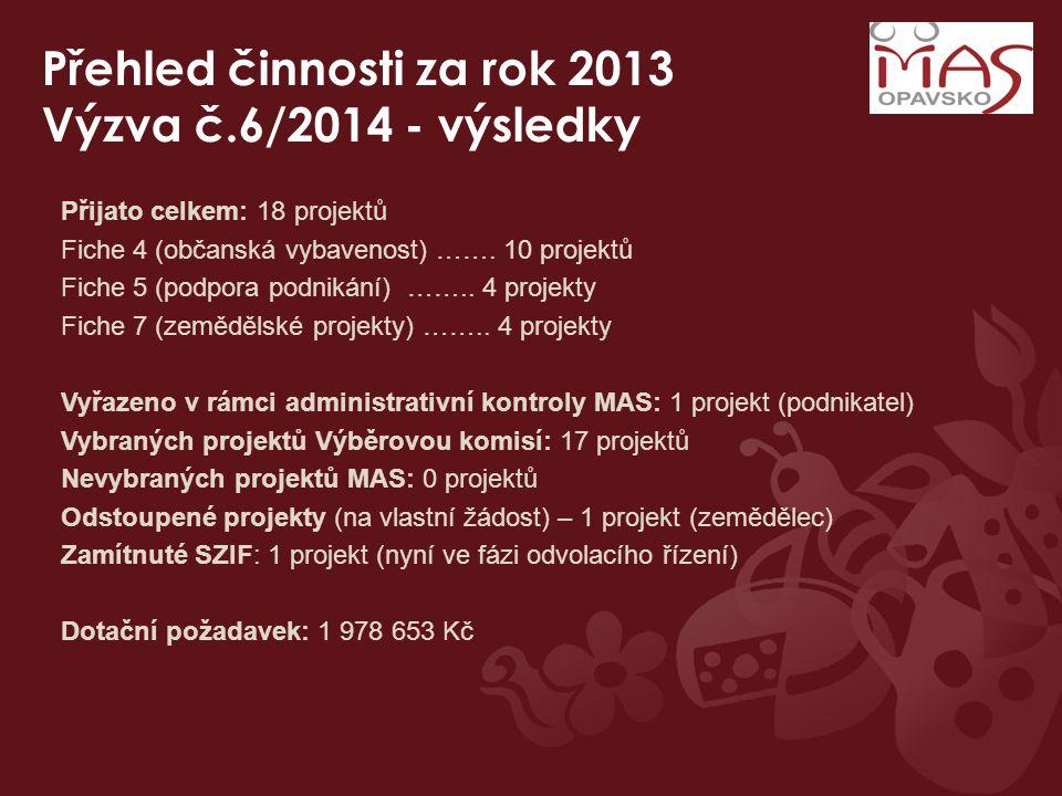 Přehled činnosti za rok 2013 Výzva č.6/2014 - výsledky Přijato celkem: 18 projektů Fiche 4 (občanská vybavenost) ……. 10 projektů Fiche 5 (podpora podn