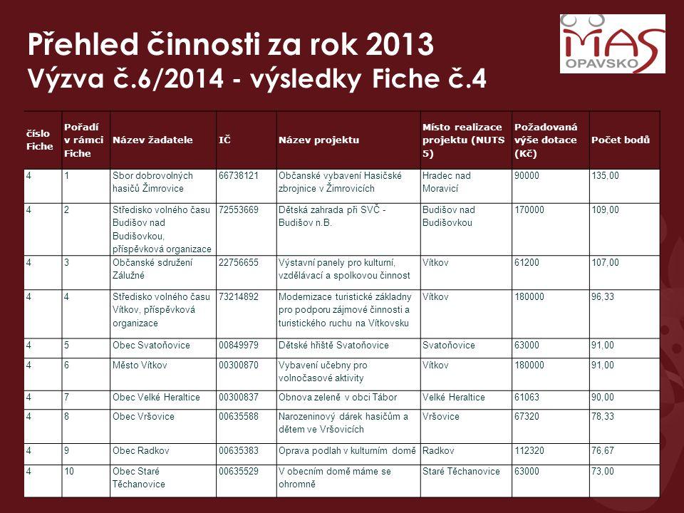 Přehled činnosti za rok 2013 Výzva č.6/2014 - výsledky Fiche č.4 číslo Fiche Pořadí v rámci Fiche Název žadateleIČNázev projektu Místo realizace proje