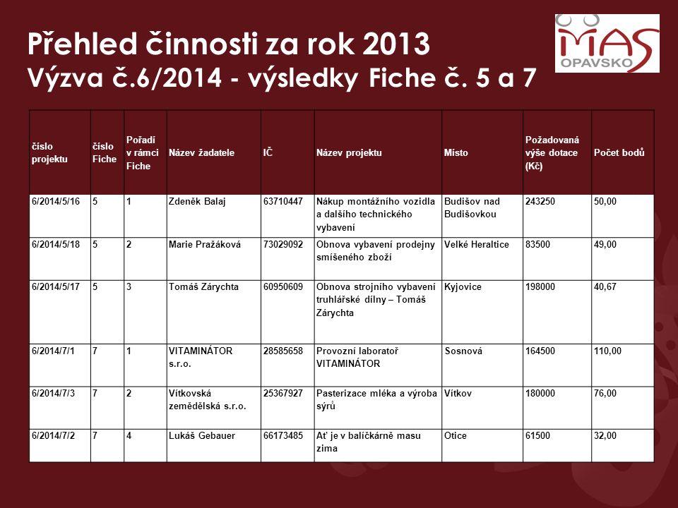 Přehled činnosti za rok 2013 Výzva č.6/2014 - výsledky Fiche č. 5 a 7 číslo projektu číslo Fiche Pořadí v rámci Fiche Název žadateleIČNázev projektuMí