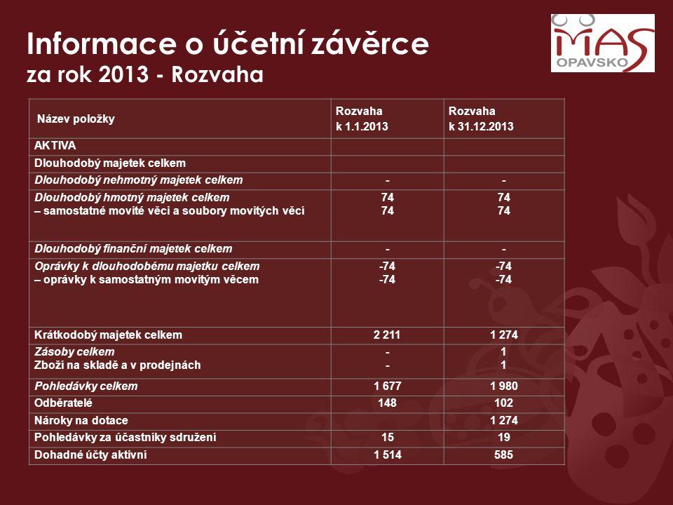 Informace o účetní závěrce za rok 2013 - Rozvaha Název položky Rozvaha k 1.1.2013 Rozvaha k 31.12.2013 AKTIVA Dlouhodobý majetek celkem Dlouhodobý neh
