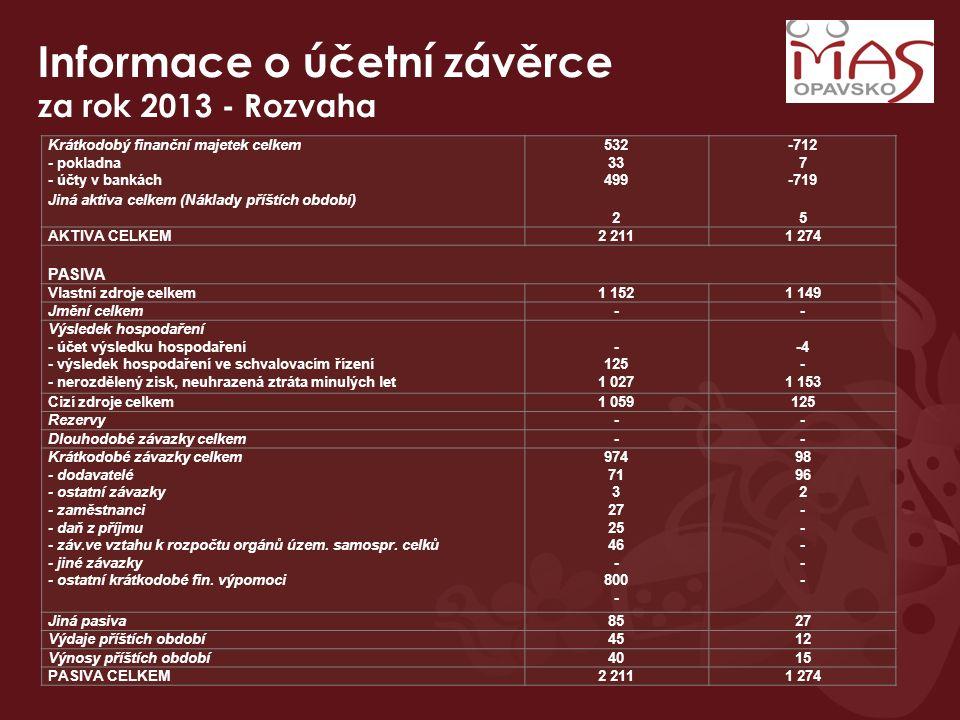 Informace o účetní závěrce za rok 2013 - Rozvaha Krátkodobý finanční majetek celkem - pokladna - účty v bankách 532 33 499 -712 7 -719 Jiná aktiva celkem (Náklady příštích období) 25 AKTIVA CELKEM2 2111 274 PASIVA Vlastní zdroje celkem1 1521 149 Jmění celkem-- Výsledek hospodaření - účet výsledku hospodaření - výsledek hospodaření ve schvalovacím řízení - nerozdělený zisk, neuhrazená ztráta minulých let - 125 1 027 -4 - 1 153 Cizí zdroje celkem1 059125 Rezervy-- Dlouhodobé závazky celkem-- Krátkodobé závazky celkem - dodavatelé - ostatní závazky - zaměstnanci - daň z příjmu - záv.ve vztahu k rozpočtu orgánů územ.