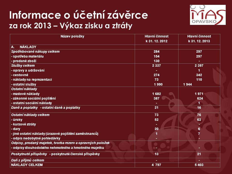 Informace o účetní závěrce za rok 2013 – Výkaz zisku a ztráty Název položky Hlavní činnost k 31. 12. 2012 Hlavní činnost k 31. 12. 2013 A.NÁKLADY Spot