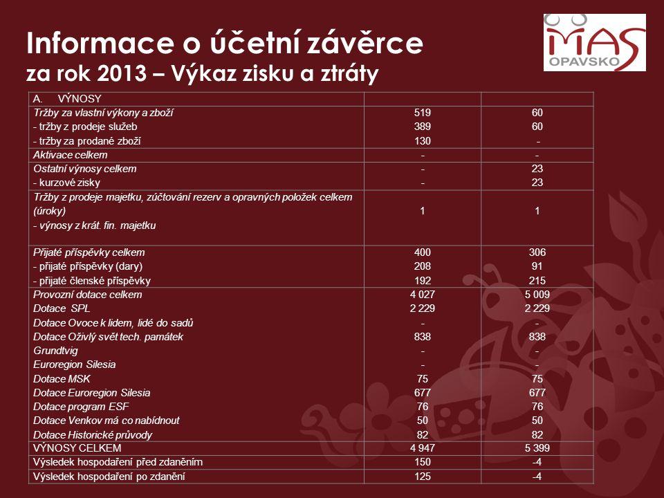 Informace o účetní závěrce za rok 2013 – Výkaz zisku a ztráty A.VÝNOSY Tržby za vlastní výkony a zboží - tržby z prodeje služeb - tržby za prodané zboží 519 389 130 60 - Aktivace celkem-- Ostatní výnosy celkem - kurzové zisky ---- 23 Tržby z prodeje majetku, zúčtování rezerv a opravných položek celkem (úroky) - výnosy z krát.