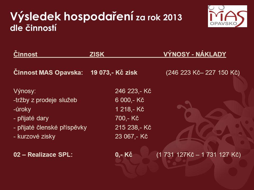 Výsledek hospodaření za rok 2013 dle činností Činnost ZISK VÝNOSY - NÁKLADY Činnost MAS Opavska: 19 073,- Kč zisk (246 223 Kč– 227 150 Kč) Výnosy: 246