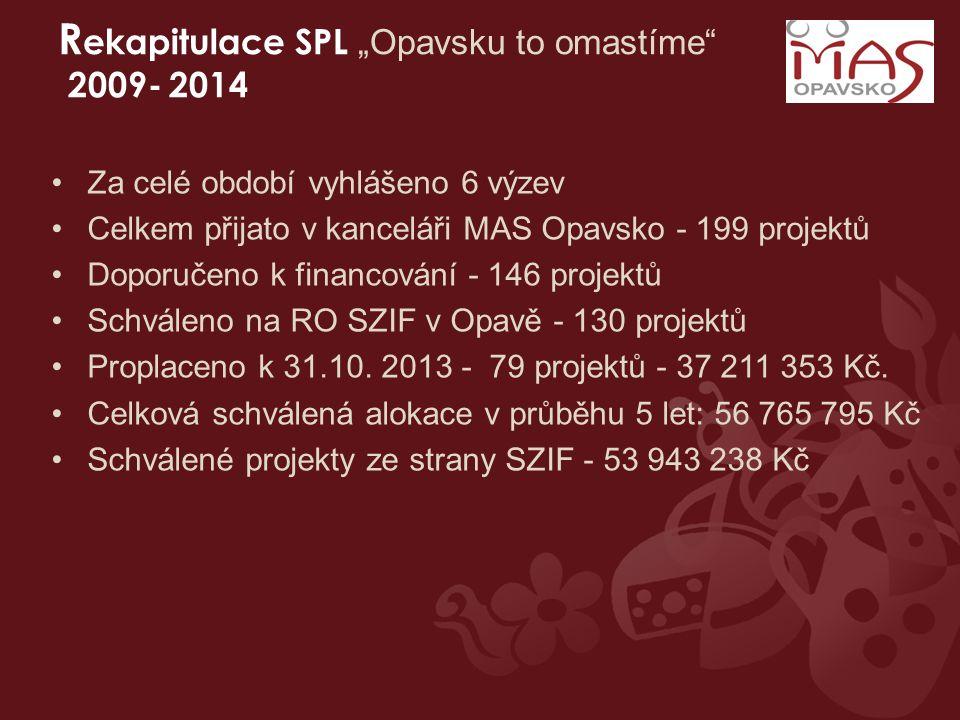 """R ekapitulace SPL """"Opavsku to omastíme 2009- 2014 Za celé období vyhlášeno 6 výzev Celkem přijato v kanceláři MAS Opavsko - 199 projektů Doporučeno k financování - 146 projektů Schváleno na RO SZIF v Opavě - 130 projektů Proplaceno k 31.10."""