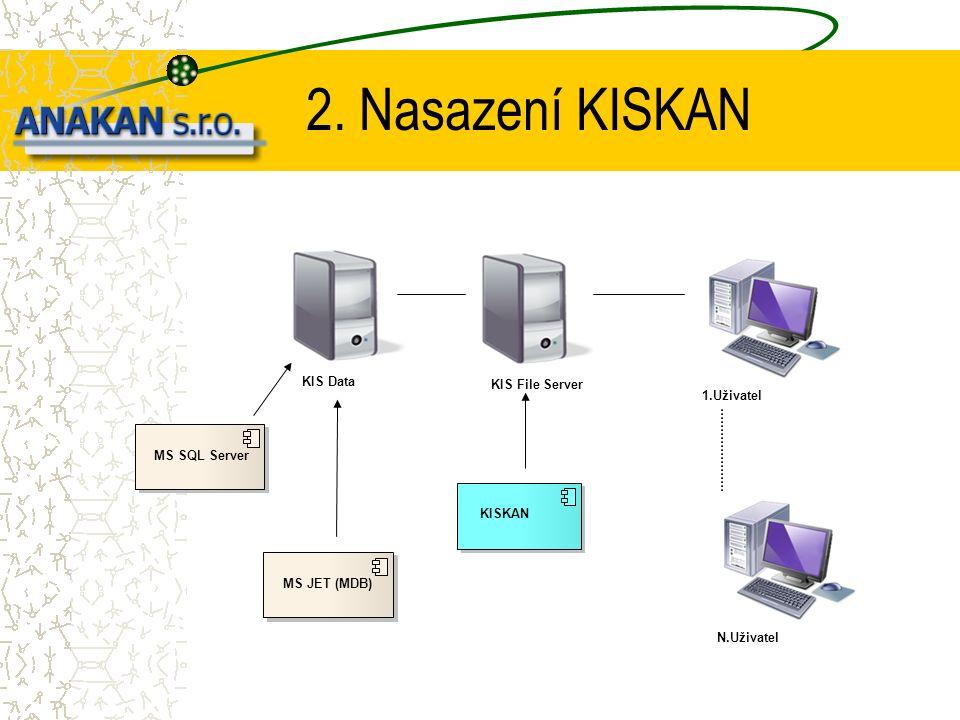 2. Nasazení KISKAN KIS Data MS SQL Server KISKAN KIS File Server 1.UživatelN.Uživatel MS JET (MDB)