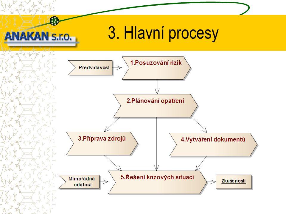 3. Hlavní procesy