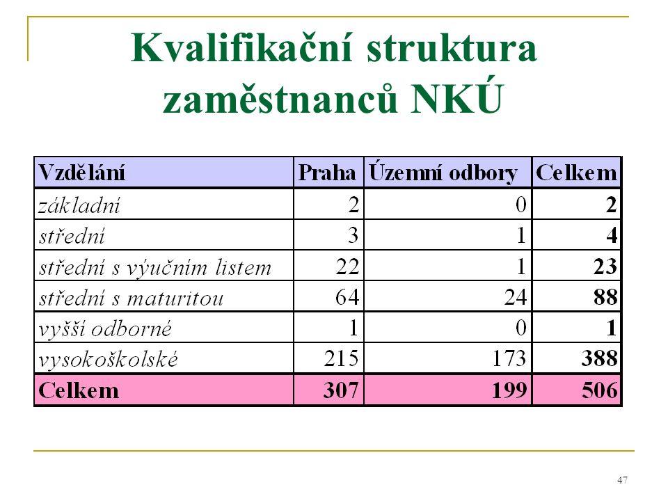 47 Kvalifikační struktura zaměstnanců NKÚ
