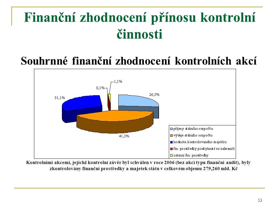 53 Souhrnné finanční zhodnocení kontrolních akcí Kontrolními akcemi, jejichž kontrolní závěr byl schválen v roce 2006 (bez akcí typu finanční audit), byly zkontrolovány finanční prostředky a majetek státu v celkovém objemu 279,260 mld.