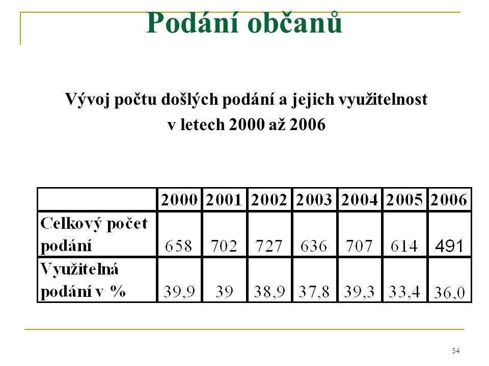 54 Podání občanů Vývoj počtu došlých podání a jejich využitelnost v letech 2000 až 2006