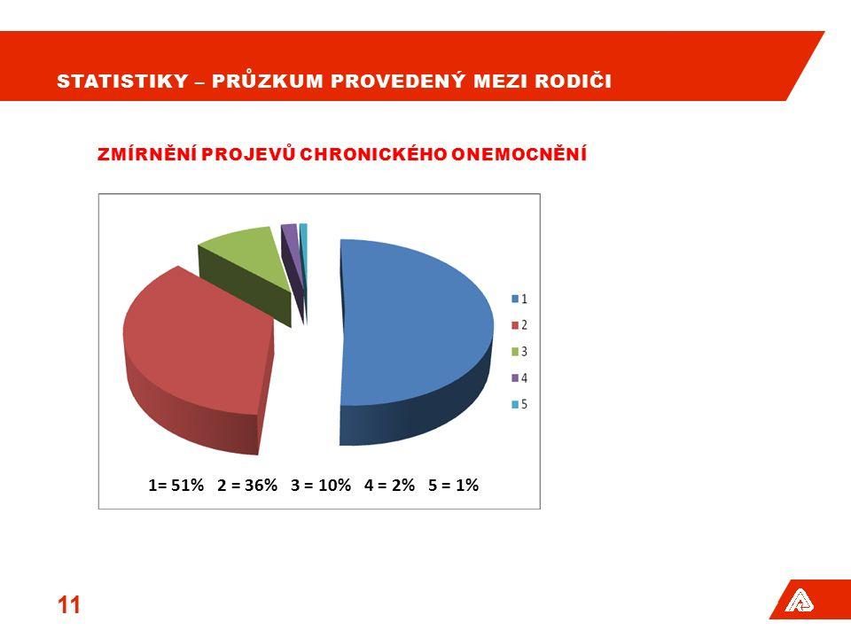 STATISTIKY – PRŮZKUM PROVEDENÝ MEZI RODIČI 12 SNÍŽENÍ SPOTŘEBY ZEVNĚ PŮSOBÍCÍCH HORMONÁLNÍCH LÉKŮ 1= 63% 2 = 23% 3 = 9% 4 = 1% 5 = 4%