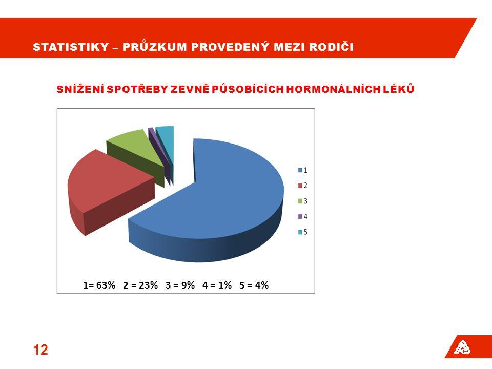 STATISTIKY – PRŮZKUM PROVEDENÝ MEZI RODIČI 13 SNÍŽENÍ SPOTŘEBY ÚLEVOVÝCH LÉKŮ U ASTMATIKŮ 1= 61% 2 = 23% 3 = 10% 4 = 2% 5 = 4%