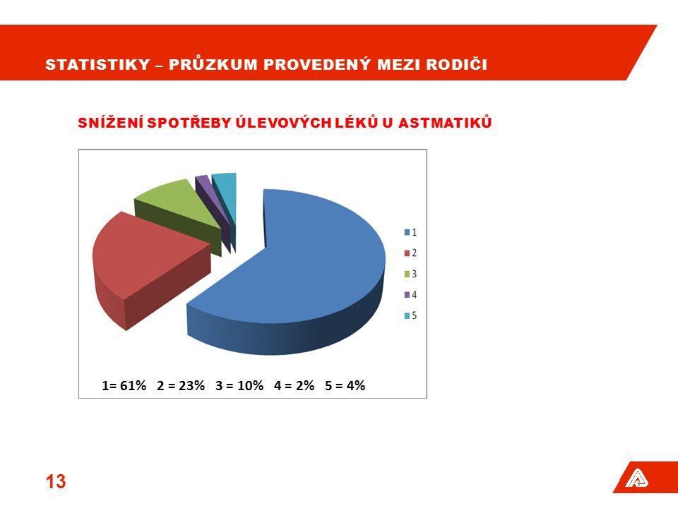 STATISTIKY – PRŮZKUM PROVEDENÝ MEZI RODIČI 14 SNÍŽENÍ DLOUHODOBÉ ŠKOLNÍ ABSENCE 1= 68% 2 = 22% 3 = 6% 4 = 2% 5 = 2%