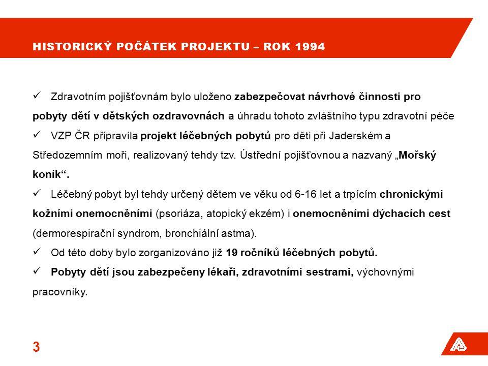 VÝVOJ PROJEKTU – PO ROCE 2000 Pro vymezení návrhů na léčebně ozdravné pobyty byl již na počátku stanoven základní indikační seznam, který se po roce 2000 dále upřesňoval a aktualizoval.
