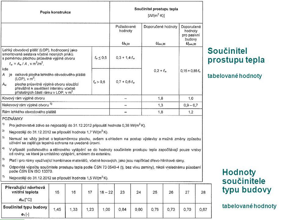 Hodnoty součinitele typu budovy tabelované hodnoty
