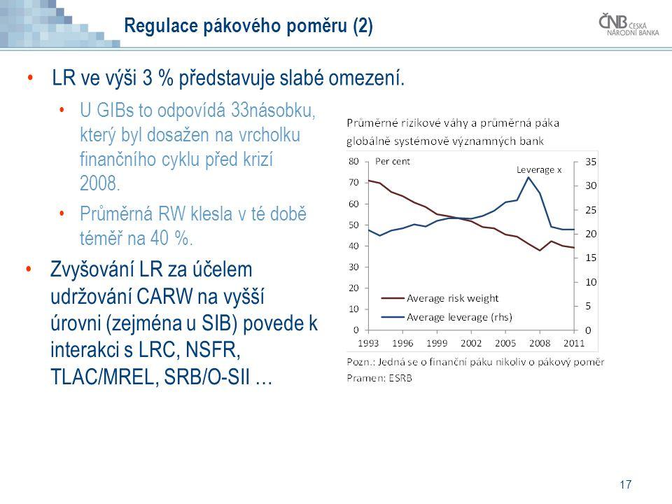 Regulace pákového poměru (2) LR ve výši 3 % představuje slabé omezení.