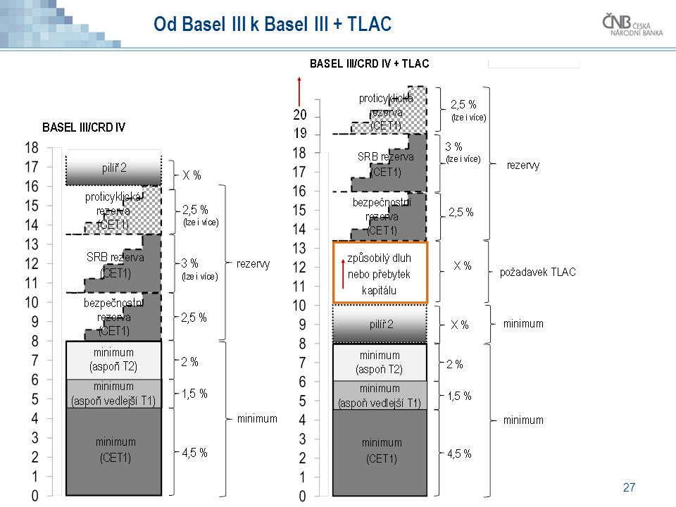 27 Od Basel III k Basel III + TLAC