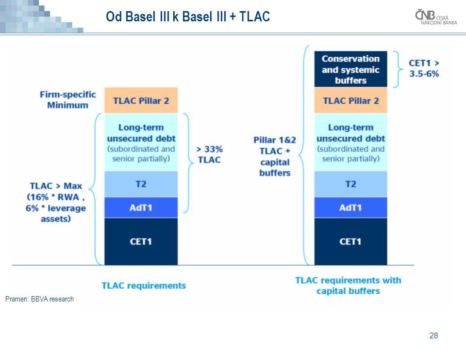 28 Od Basel III k Basel III + TLAC Pramen: BBVA research