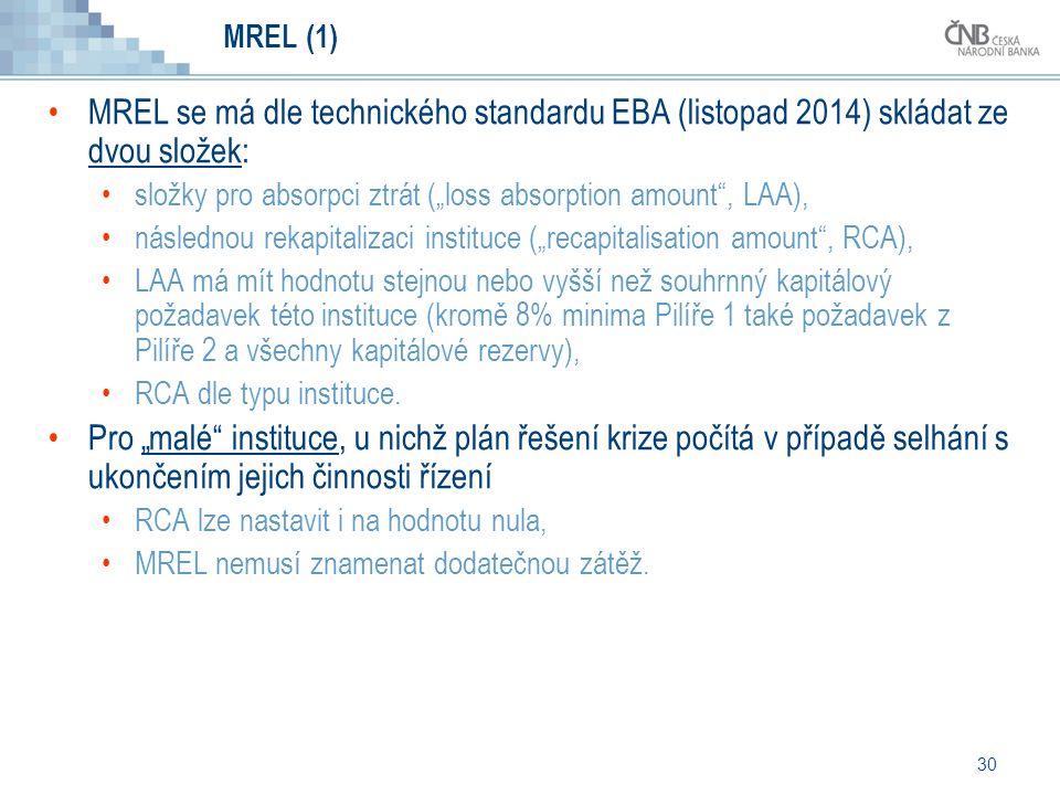 """30 MREL (1) MREL se má dle technického standardu EBA (listopad 2014) skládat ze dvou složek: složky pro absorpci ztrát (""""loss absorption amount , LAA), následnou rekapitalizaci instituce (""""recapitalisation amount , RCA), LAA má mít hodnotu stejnou nebo vyšší než souhrnný kapitálový požadavek této instituce (kromě 8% minima Pilíře 1 také požadavek z Pilíře 2 a všechny kapitálové rezervy), RCA dle typu instituce."""