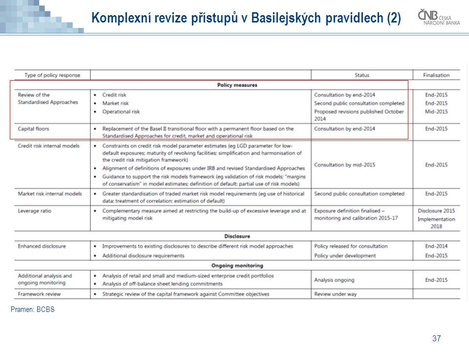 37 Komplexní revize přístupů v Basilejských pravidlech (2) Pramen: BCBS