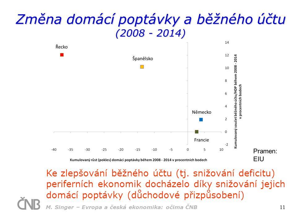 Ke zlepšování běžného účtu (tj. snižování deficitu) periferních ekonomik docházelo díky snižování jejich domácí poptávky (důchodové přizpůsobení) Změn