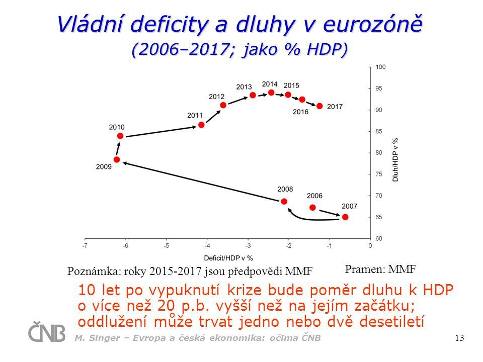 Vládní deficity a dluhy v eurozóně (2006–2017; jako % HDP) 10 let po vypuknutí krize bude poměr dluhu k HDP o více než 20 p.b. vyšší než na jejím začá