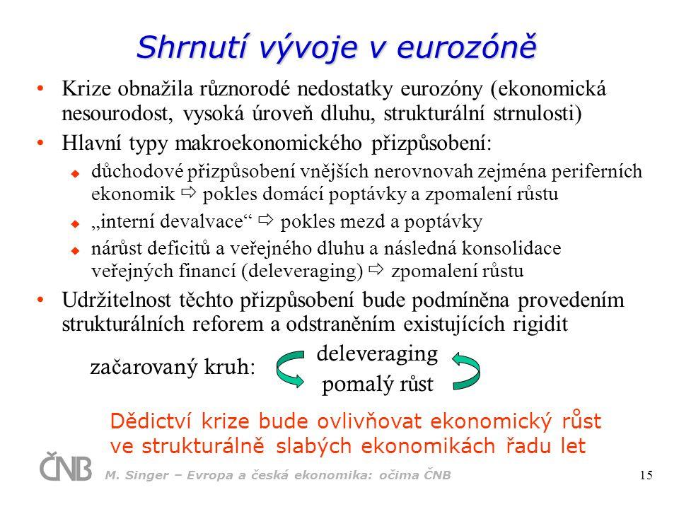 Shrnutí vývoje v eurozóně Krize obnažila různorodé nedostatky eurozóny (ekonomická nesourodost, vysoká úroveň dluhu, strukturální strnulosti) Hlavní t