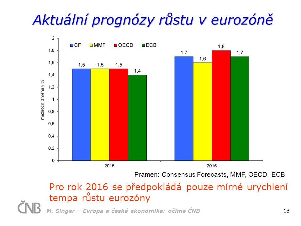 Aktuální prognózy růstu v eurozóně Pro rok 2016 se předpokládá pouze mírné urychlení tempa růstu eurozóny Pramen: Consensus Forecasts, MMF, OECD, ECB
