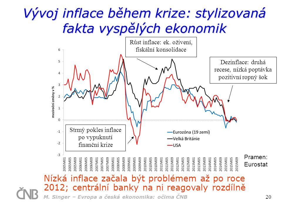 Vývoj inflace během krize: stylizovaná fakta vyspělých ekonomik Pramen: Eurostat Nízká inflace začala být problémem až po roce 2012; centrální banky na ni reagovaly rozdílně Strmý pokles inflace po vypuknutí finanční krize Růst inflace: ek.