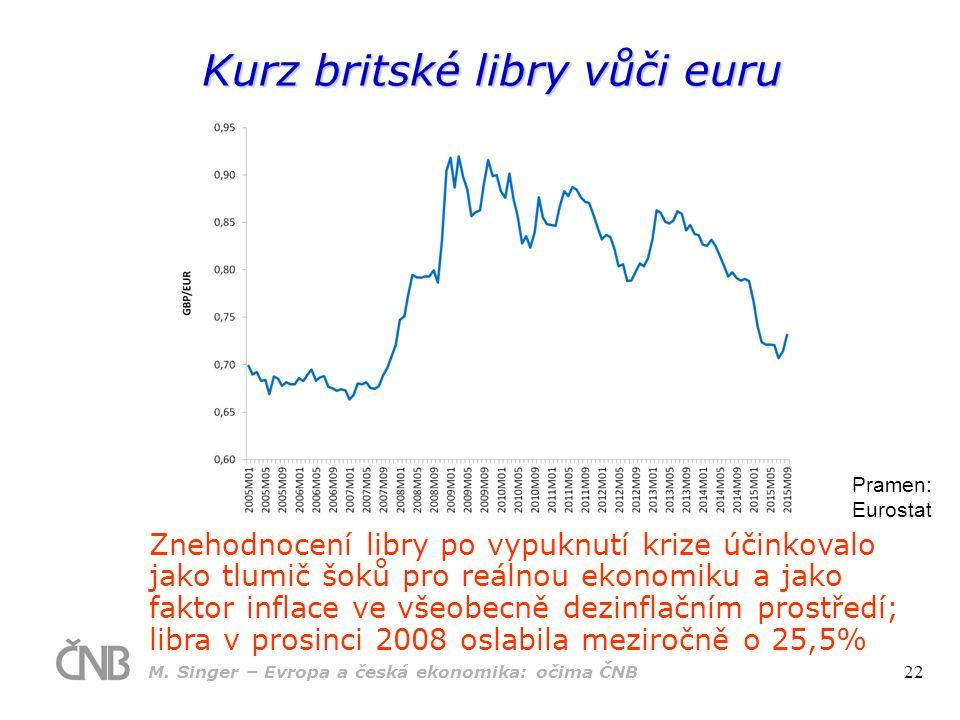 Kurz britské libry vůči euru Pramen: Eurostat Znehodnocení libry po vypuknutí krize účinkovalo jako tlumič šoků pro reálnou ekonomiku a jako faktor inflace ve všeobecně dezinflačním prostředí; libra v prosinci 2008 oslabila meziročně o 25,5% M.