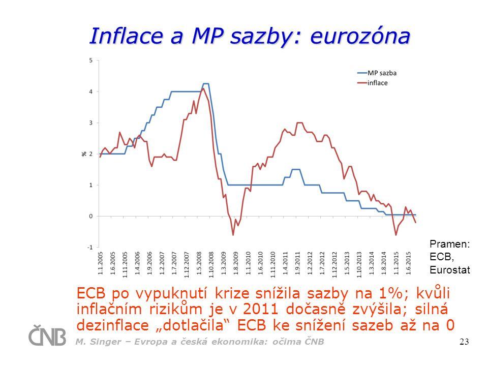 """Inflace a MP sazby: eurozóna Pramen: ECB, Eurostat ECB po vypuknutí krize snížila sazby na 1%; kvůli inflačním rizikům je v 2011 dočasně zvýšila; silná dezinflace """"dotlačila ECB ke snížení sazeb až na 0 M."""