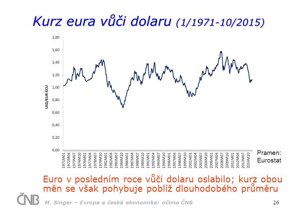 Kurz eura vůči dolaru (1/1971-10/2015) Pramen: Eurostat Euro v posledním roce vůči dolaru oslabilo; kurz obou měn se však pohybuje poblíž dlouhodobého průměru M.