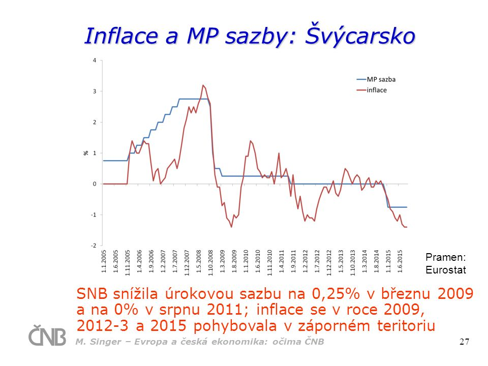 Inflace a MP sazby: Švýcarsko Pramen: Eurostat SNB snížila úrokovou sazbu na 0,25% v březnu 2009 a na 0% v srpnu 2011; inflace se v roce 2009, 2012-3 a 2015 pohybovala v záporném teritoriu M.