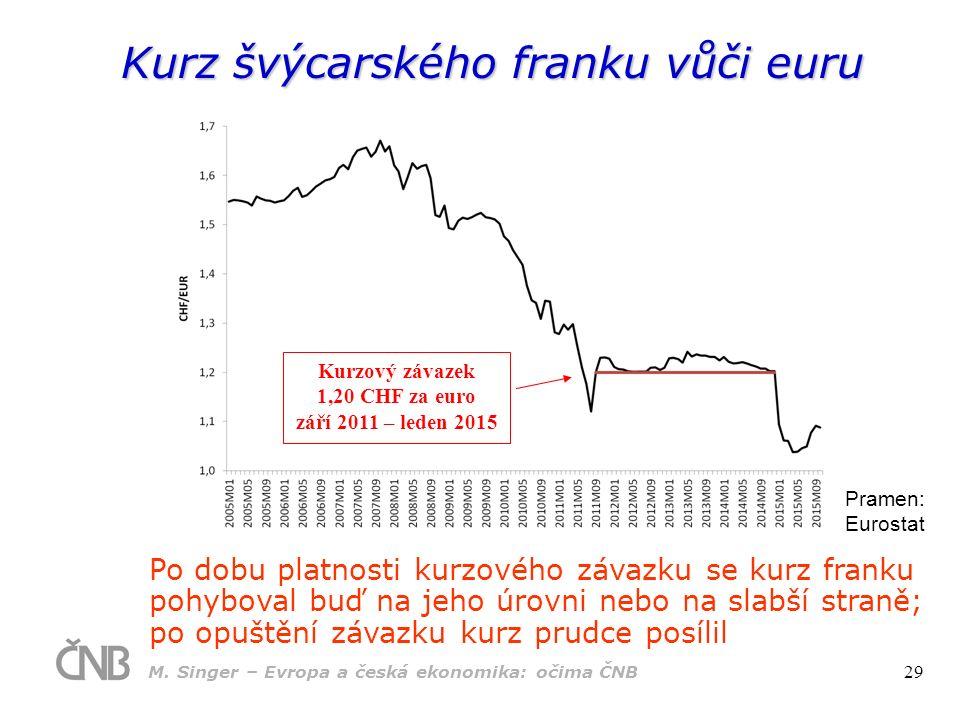 Kurz švýcarského franku vůči euru Pramen: Eurostat Po dobu platnosti kurzového závazku se kurz franku pohyboval buď na jeho úrovni nebo na slabší stra