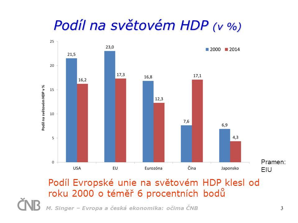 Podíl na světovém HDP (v %) Podíl Evropské unie na světovém HDP klesl od roku 2000 o téměř 6 procentních bodů Pramen: EIU M.