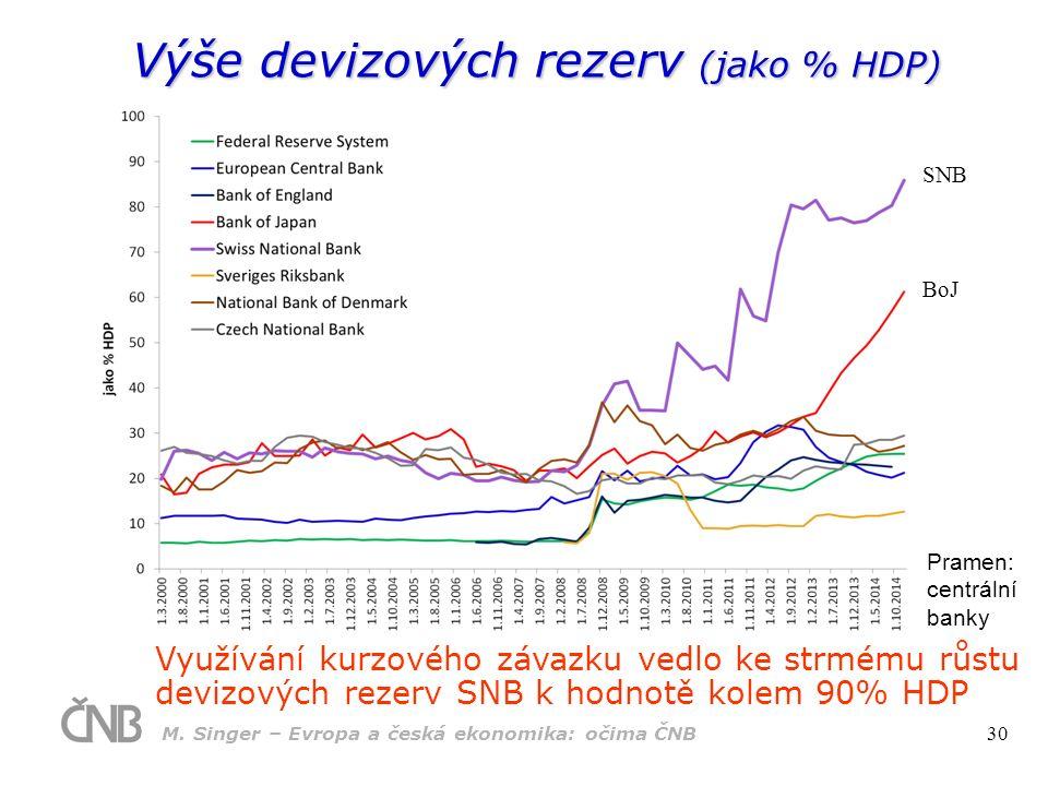 Výše devizových rezerv (jako % HDP) Pramen: centrální banky Meziroční Využívání kurzového závazku vedlo ke strmému růstu devizových rezerv SNB k hodno