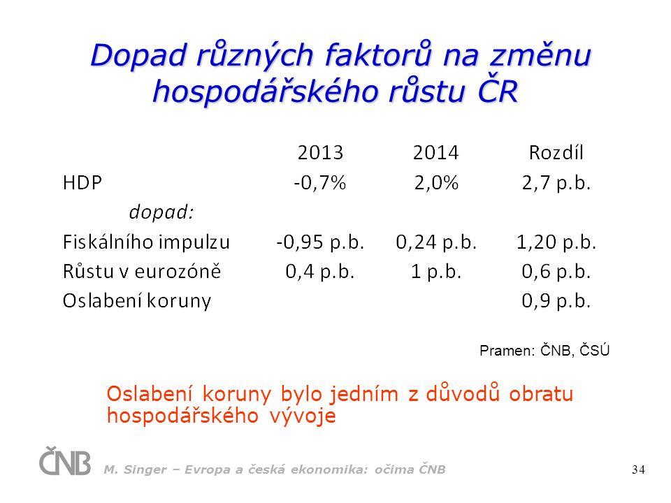 Dopad různých faktorů na změnu hospodářského růstu ČR Dopad různých faktorů na změnu hospodářského růstu ČR Oslabení koruny bylo jedním z důvodů obratu hospodářského vývoje Pramen: ČNB, ČSÚ M.