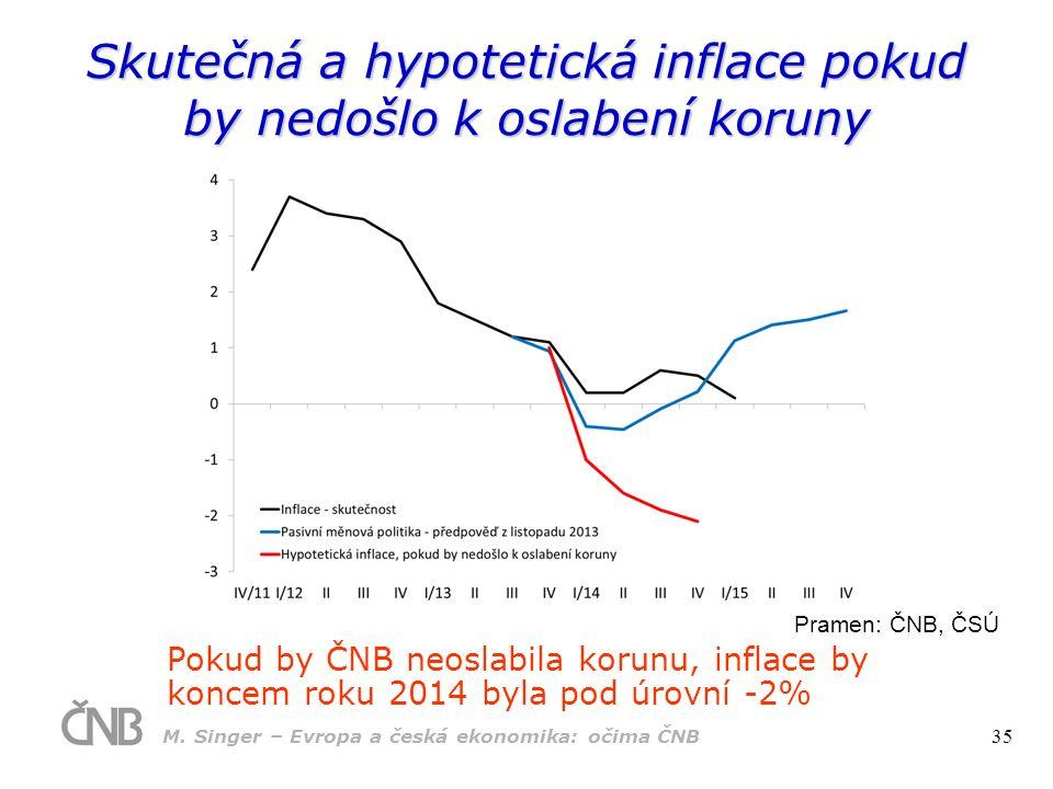 Skutečná a hypotetická inflace pokud by nedošlo k oslabení koruny Pokud by ČNB neoslabila korunu, inflace by koncem roku 2014 byla pod úrovní -2% Pramen: ČNB, ČSÚ M.