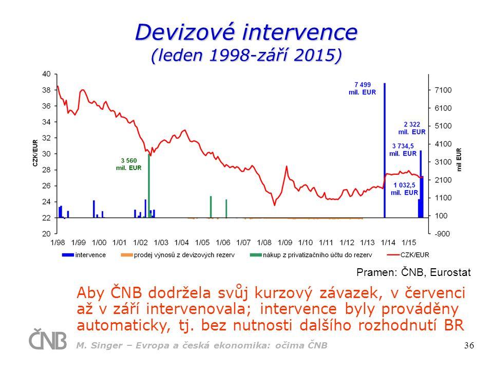 Devizové intervence (leden 1998-září 2015) Aby ČNB dodržela svůj kurzový závazek, v červenci až v září intervenovala; intervence byly prováděny automa