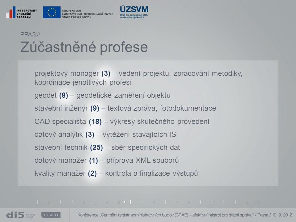 projektový manager (3) – vedení projektu, zpracování metodiky, koordinace jenotlivých profesí geodet (8) – geodetické zaměření objektu stavební inženýr (9) – textová zpráva, fotodokumentace CAD specialista (18) – výkresy skutečného provedení datový analytik (3) – vytěžení stávajících IS stavební technik (25) – sběr specifických dat datový manažer (1) – příprava XML souborů kvality manažer (2) – kontrola a finalizace výstupů PPAS // Zúčastněné profese 8 8