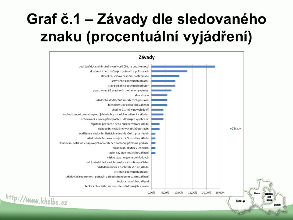 Graf č.1 – Závady dle sledovaného znaku (procentuální vyjádření)