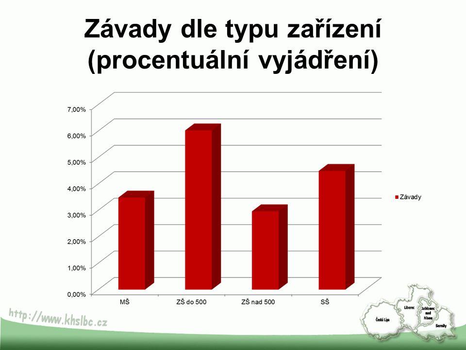 Závady dle typu zařízení (procentuální vyjádření)