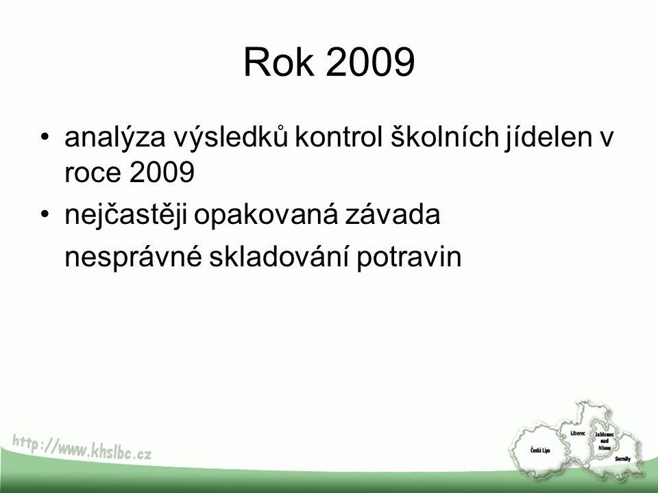 Rok 2009 analýza výsledků kontrol školních jídelen v roce 2009 nejčastěji opakovaná závada nesprávné skladování potravin
