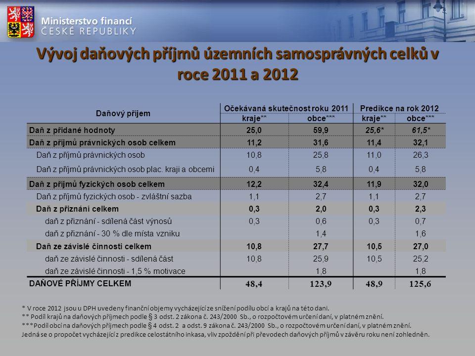 Vývoj daňových příjmů územních samosprávných celků v roce 2011 a 2012 Daňový příjem Očekávaná skutečnost roku 2011Predikce na rok 2012 kraje**obce***kraje**obce*** Daň z přidané hodnoty25,059,925,6*61,5* Daň z příjmů právnických osob celkem11,231,611,432,1 Daň z příjmů právnických osob10,825,811,026,3 Daň z příjmů právnických osob plac.