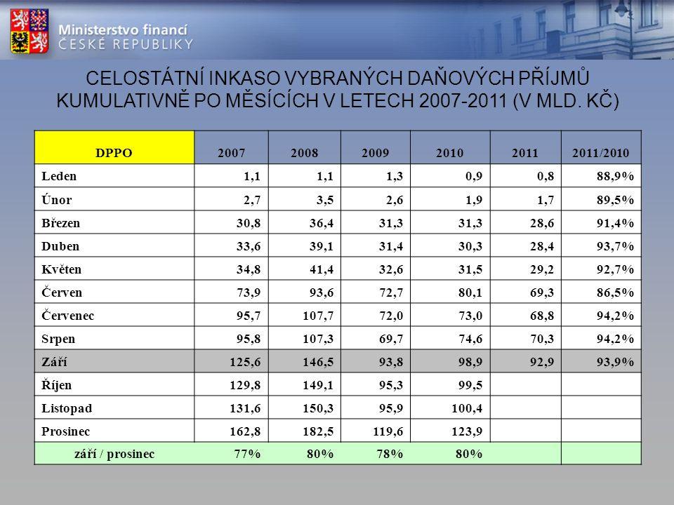 CELOSTÁTNÍ INKASO VYBRANÝCH DAŇOVÝCH PŘÍJMŮ KUMULATIVNĚ PO MĚSÍCÍCH V LETECH 2007-2011 (V MLD.